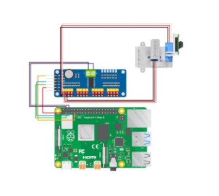 Schemat połączenia platformy z Raspberry Pi i kamerą.