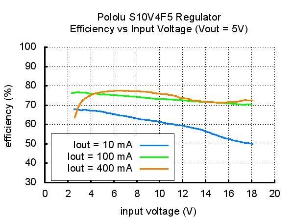 Przetwornica S10V4F5 - sprawność układu w zależności od napięcia wejściowego